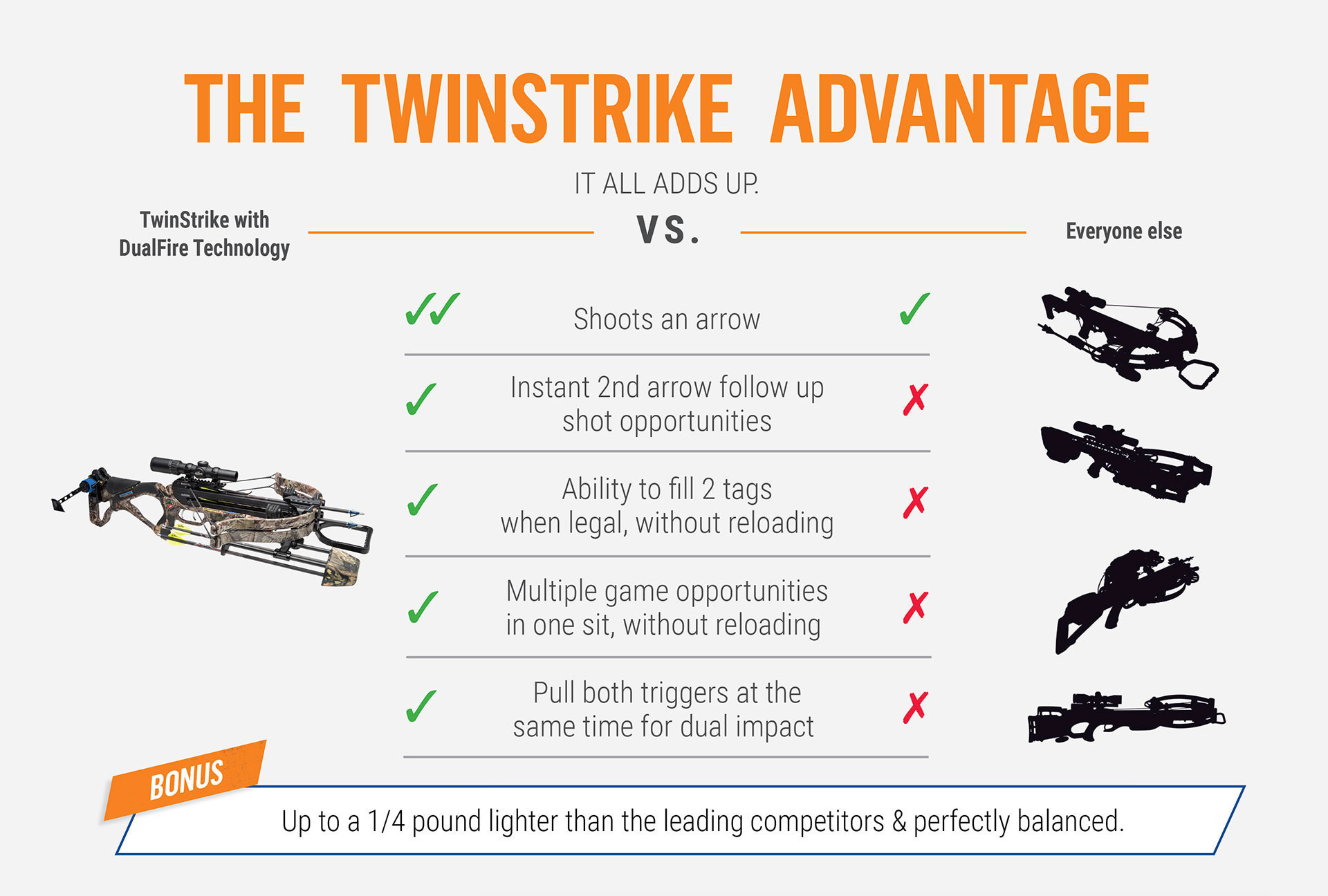Chart comparing the Excalibur TwinStrike to other crossbows
